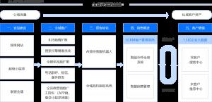 销售无忧电销系统–招商加盟模式电销解决方案插图